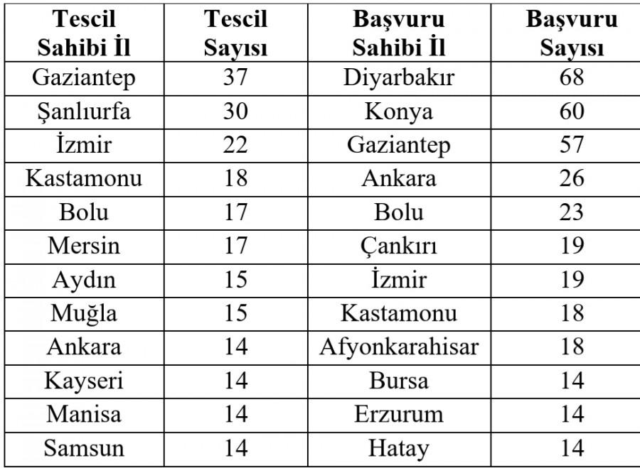 COĞRAFİ İŞARET TESCİLİNDE LİDER GAZİANTEP